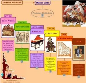 Historia Música mapa concep
